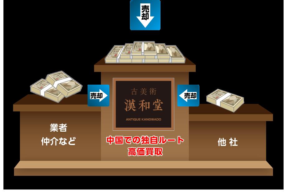 中国での独自ルート高価買取 業者仲介など 他社